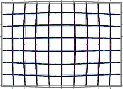 Distorsión en oibjetivos